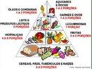 Fornece equilibradamente os nutrientes necessários para uma alimentação saudável. Na base da pirâmide estão os alimentos energéticos ricos em carboidratos; na parte 2 e 3 encontram-se os alimentos reguladores ricos em vitaminas,fibras e sais minerais; na parte 4 encontram-se os alimentos construtores ricos em proteínas e sais minerais; e, no topo da pirâmide encontram-se os alimentos energéticos que contêm muitas calorias e poucos nutrientes, os mesmos devem ser ingeridos com moderação. <br/><br/> Palavras-chave: qualidade de vida1balanca.jpg, hábitos alimentares, nutrientes, calorias, obesidade.